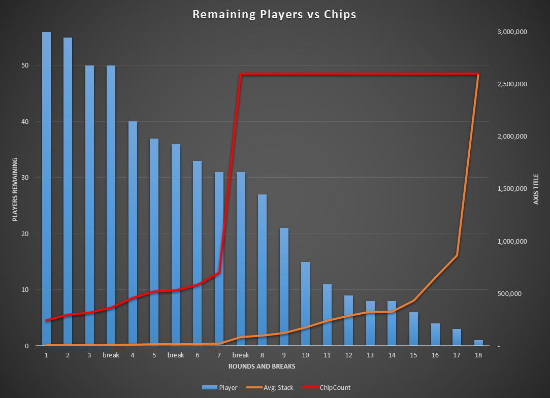players verses chip counts